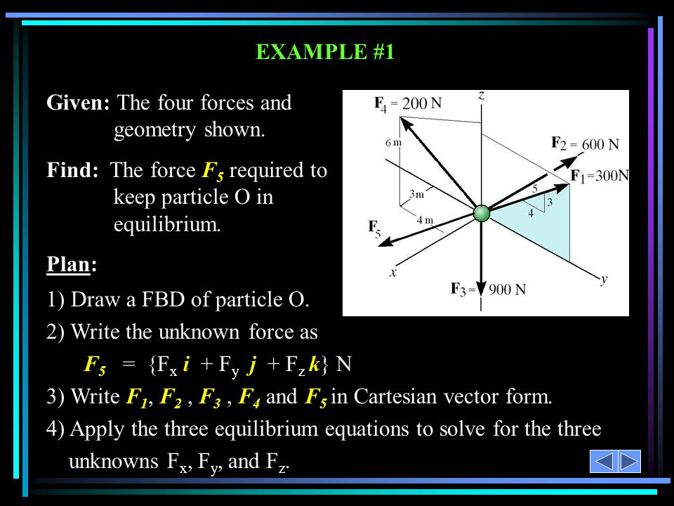 Given: The four forces and geometry shown.