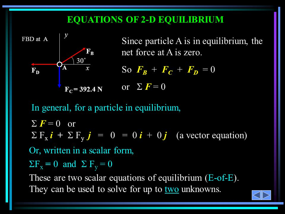 EQUATIONS OF 2-D EQUILIBRIUM