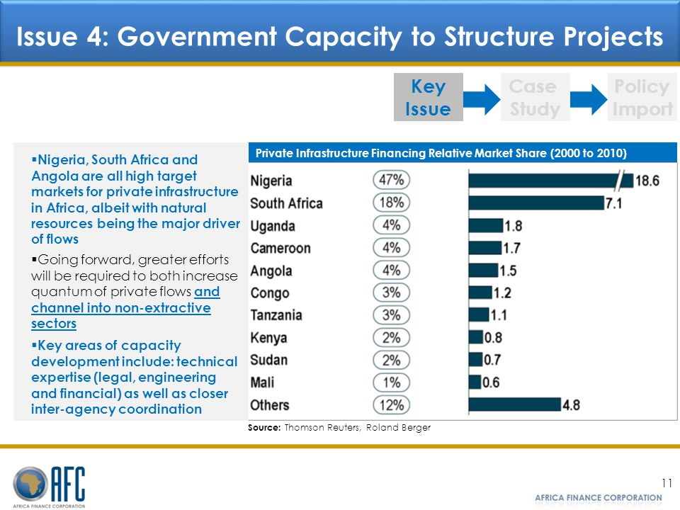 Issue 4: Government Capacity to Structure Projects