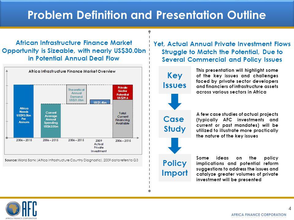 Problem Definition and Presentation Outline