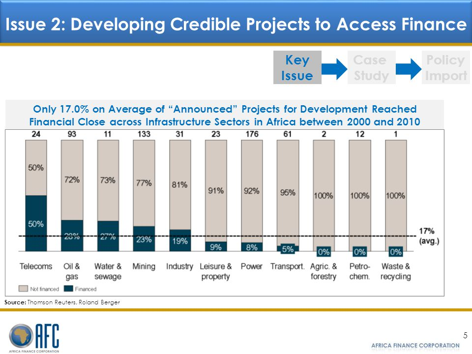 Issue 2: Developing Credible Projects to Access Finance