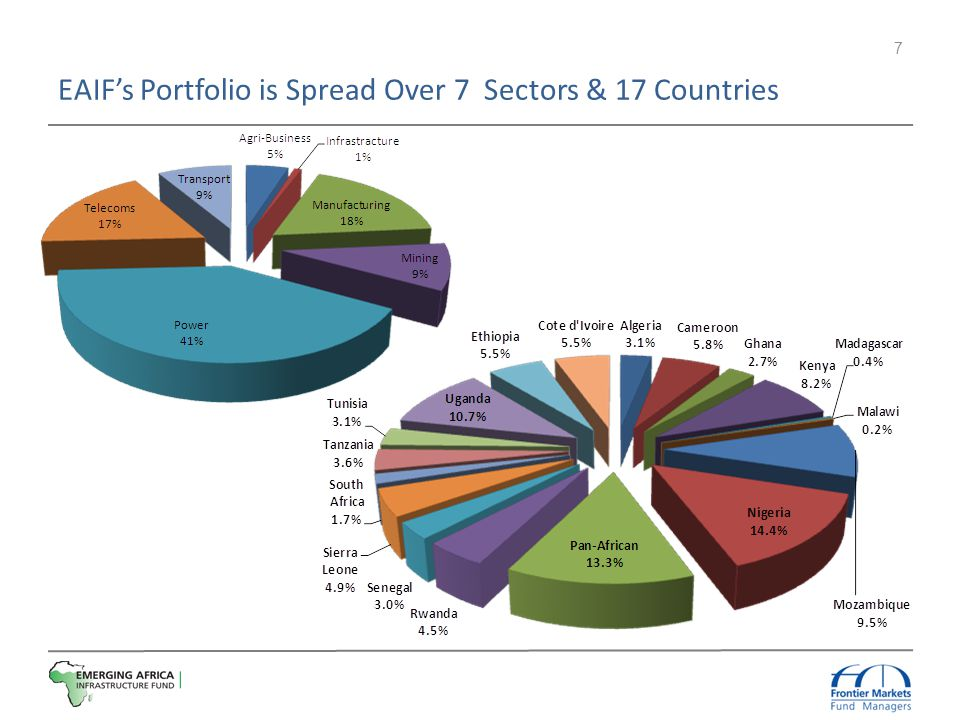 EAIF's Portfolio is Spread Over 7 Sectors & 17 Countries