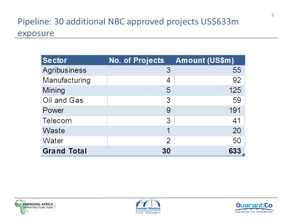 Pipeline: 30 additional NBC approved projects US$633m exposure