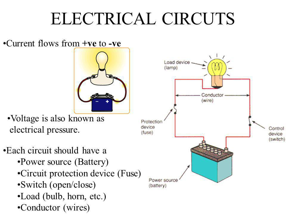 ELECTRICAL CIRCUTS Current flows from +ve to -ve
