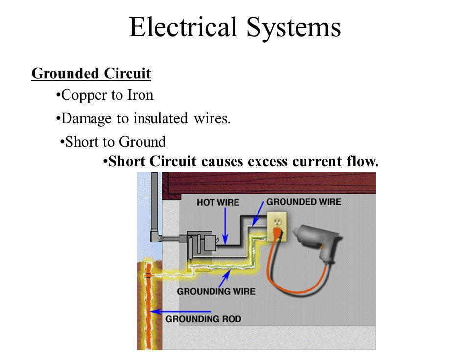 Electrical Systems Grounded Circuit Copper to Iron
