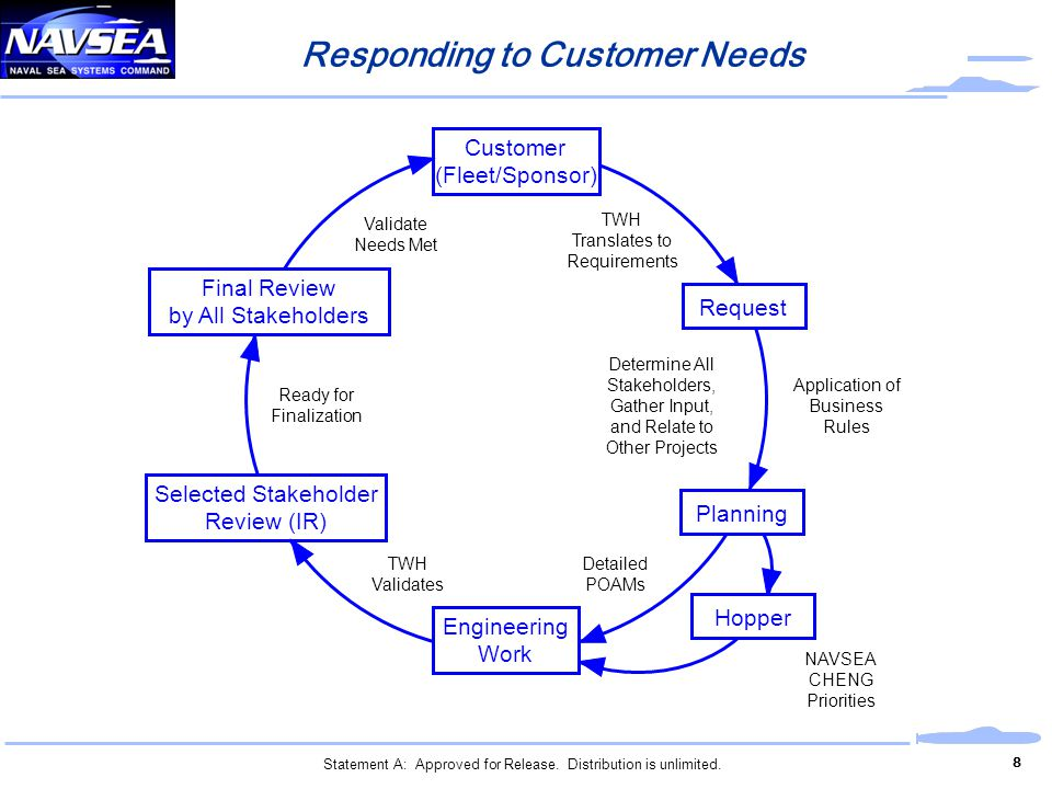 Responding to Customer Needs