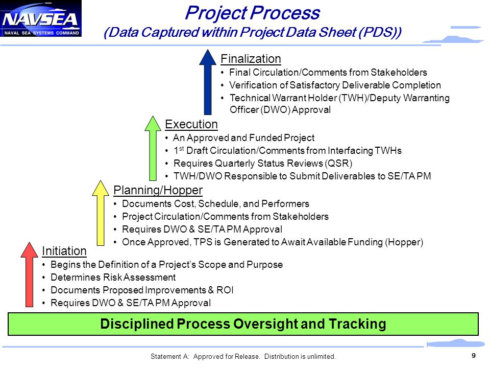 Project Process (Data Captured within Project Data Sheet (PDS))