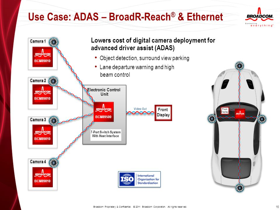 Use Case: BroadR-Reach for Infotainment