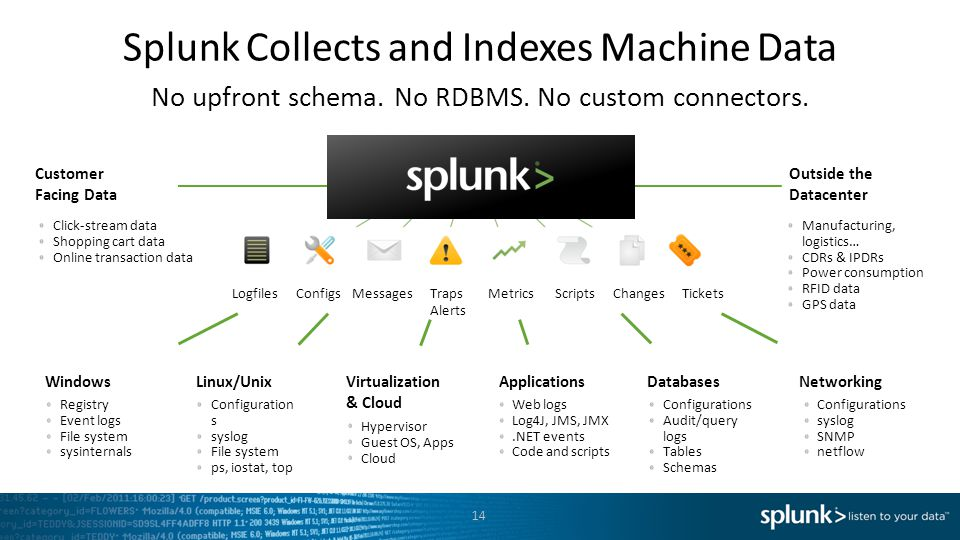 Splunk Collects and Indexes Machine Data