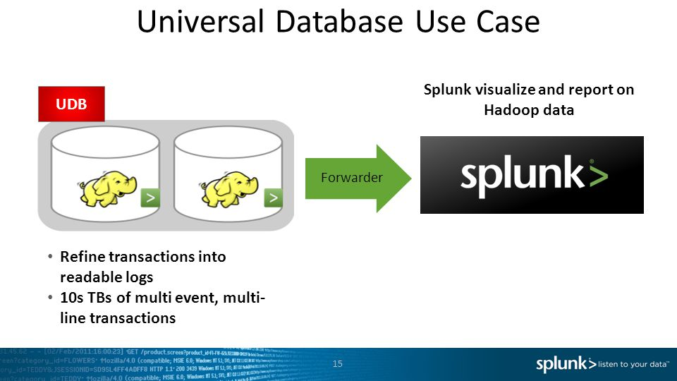 Splunk visualize and report on Hadoop data