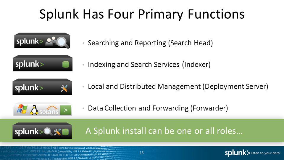 Splunk Has Four Primary Functions