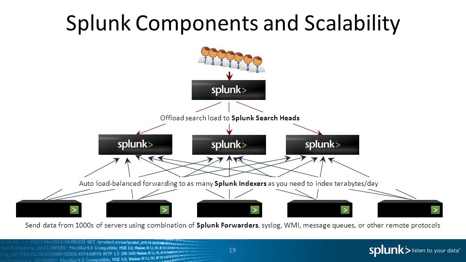 Splunk Components and Scalability