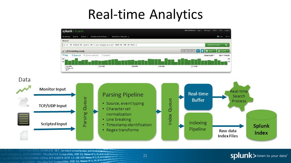 Real-time Search Process