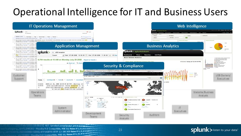 Operational Intelligence for IT and Business Users