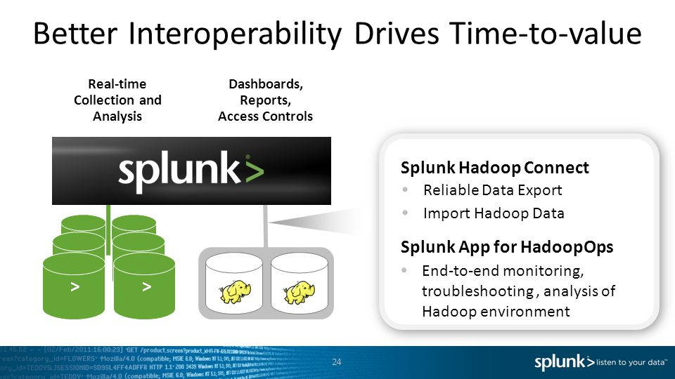 Better Interoperability Drives Time-to-value
