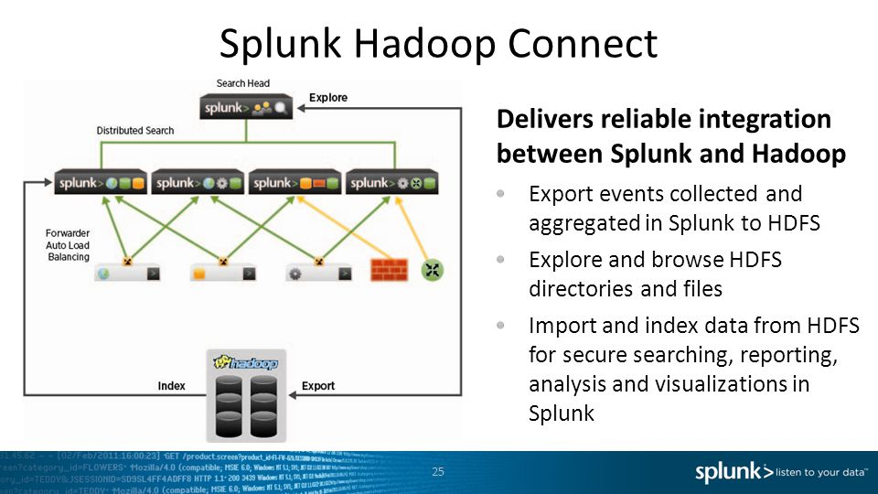 Splunk Hadoop Connect Delivers reliable integration between Splunk and Hadoop. Export events collected and aggregated in Splunk to HDFS.