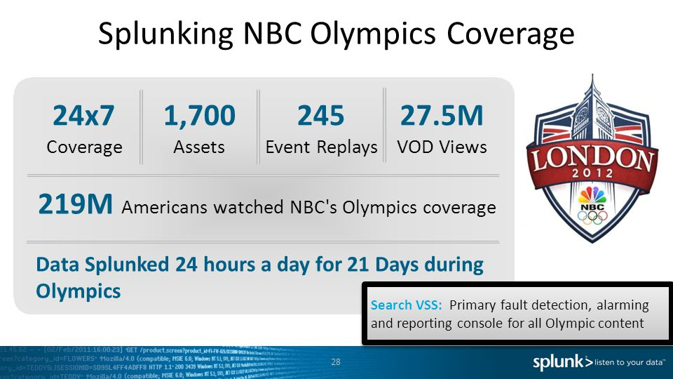 Splunking NBC Olympics Coverage