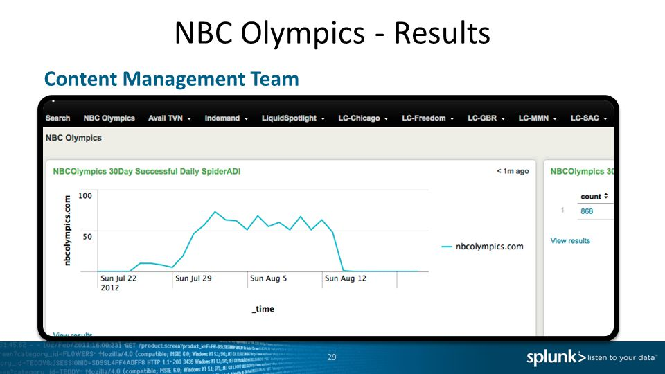 NBC Olympics - Results Content Management Team
