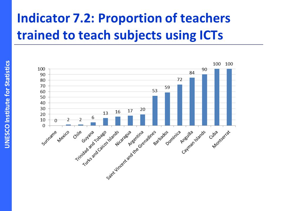 Indicator 7.2: Proportion of teachers trained to teach subjects using ICTs