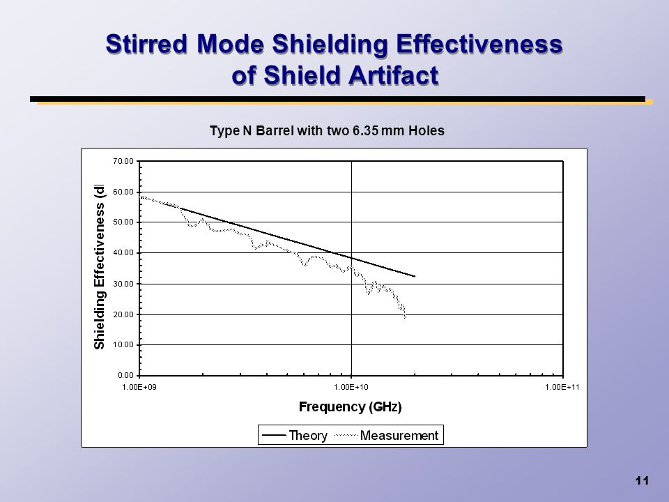 Stirred Mode Shielding Effectiveness of Shield Artifact