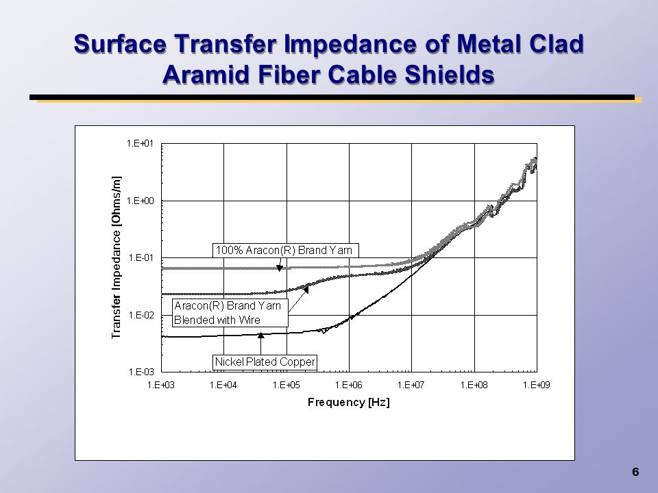 Surface Transfer Impedance of Metal Clad Aramid Fiber Cable Shields