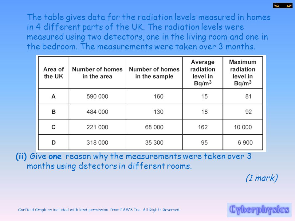 The table gives data for the radiation levels measured in homes in 4 different parts of the UK. The radiation levels were measured using two detectors, one in the living room and one in the bedroom. The measurements were taken over 3 months.