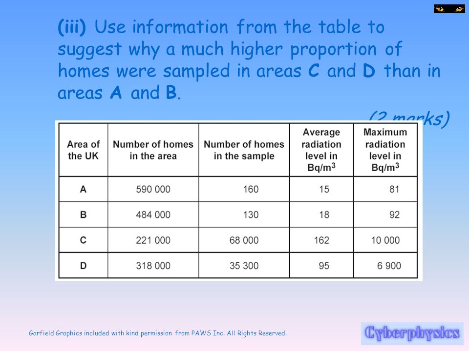 (iii) Use information from the table to suggest why a much higher proportion of homes were sampled in areas C and D than in areas A and B.