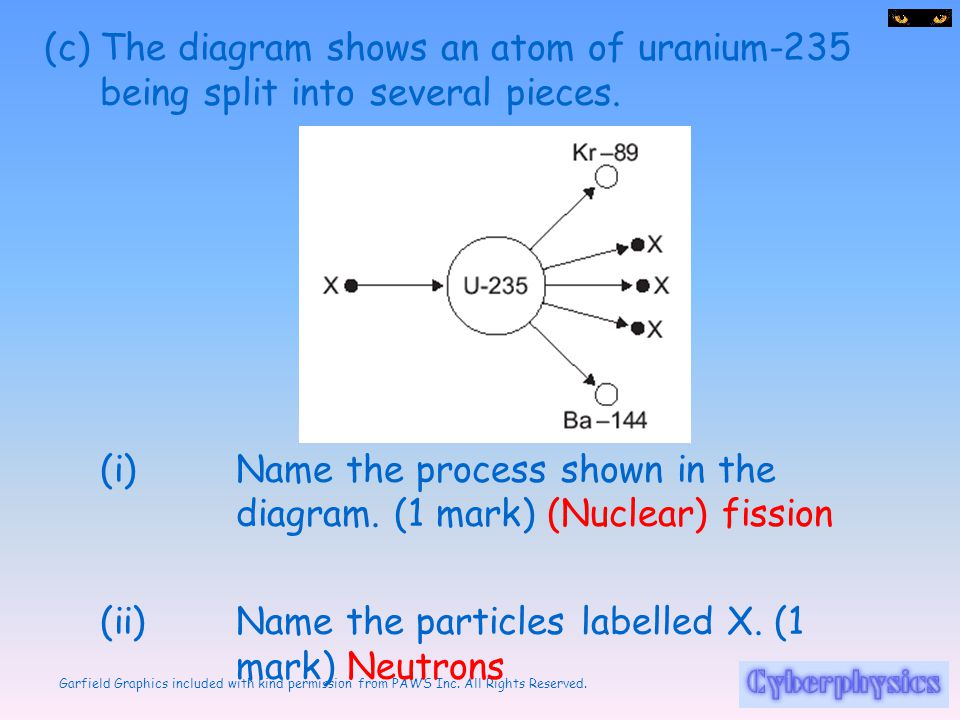 The diagram shows an atom of uranium-235 being split into several pieces.