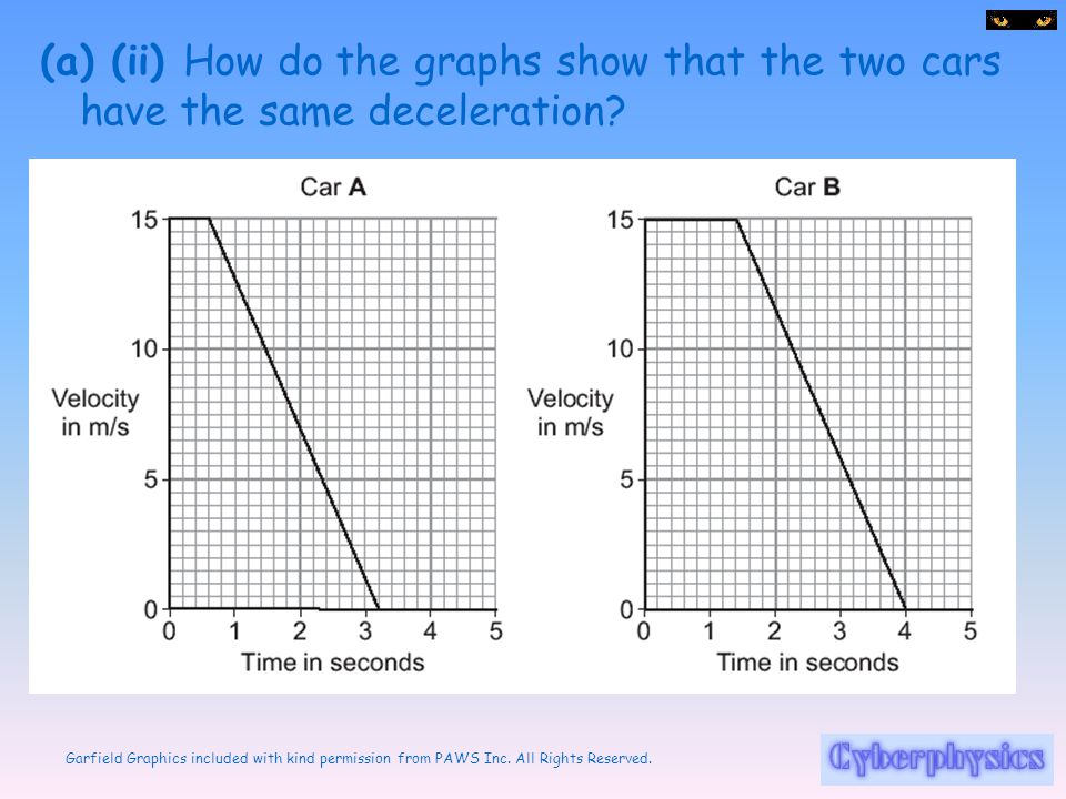 (a) (ii) How do the graphs show that the two cars have the same deceleration