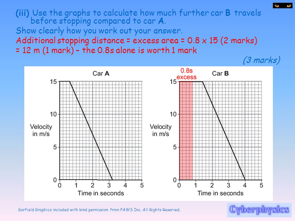 (iii) Use the graphs to calculate how much further car B travels before stopping compared to car A.