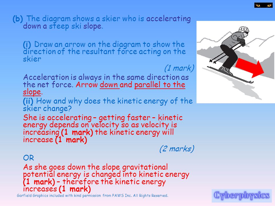 (b) The diagram shows a skier who is accelerating down a steep ski slope.