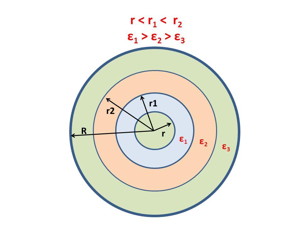 r < r1 < r2 ε1 > ε2 > ε3