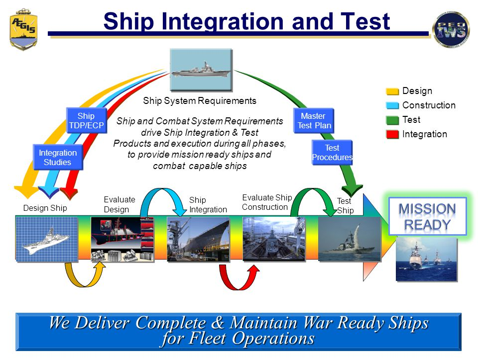 Ship Integration and Test