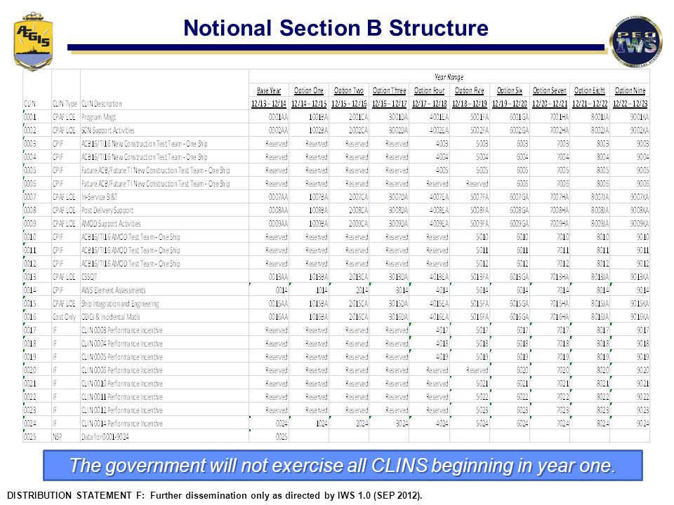 Notional Section B Structure