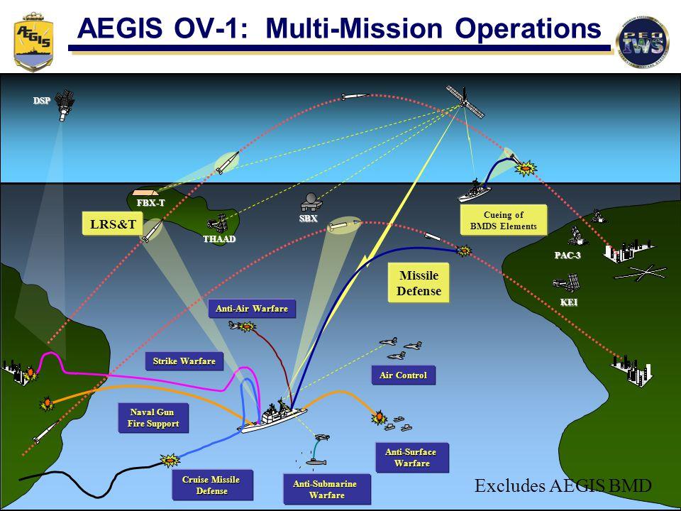 AEGIS OV-1: Multi-Mission Operations