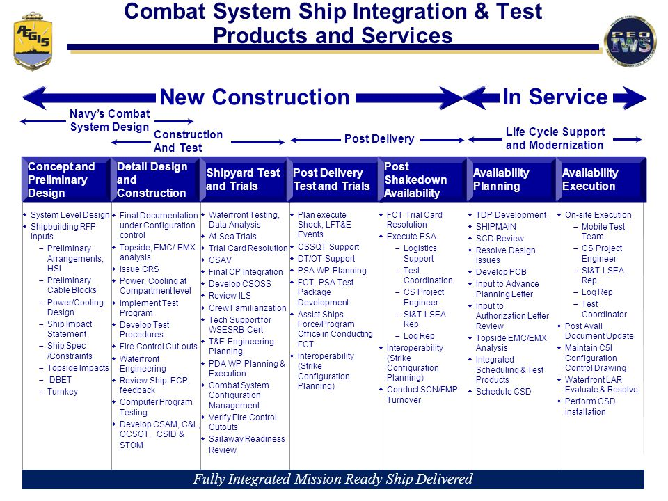 Combat System Ship Integration & Test Products and Services