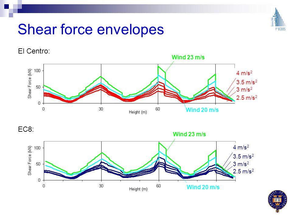 Shear force envelopes El Centro: EC8: Wind 23 m/s 4 m/s2 3.5 m/s2
