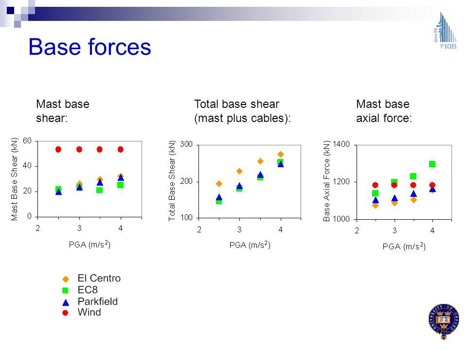 Base forces Mast base shear: Total base shear (mast plus cables):