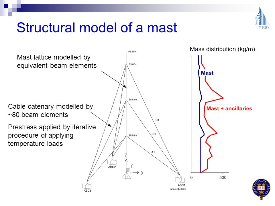 Structural model of a mast