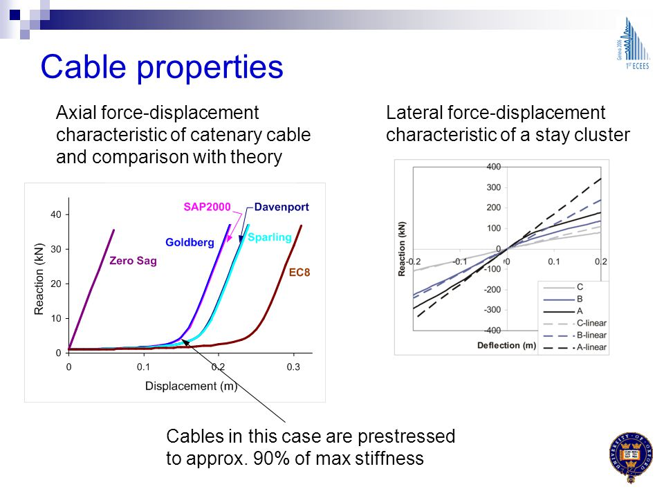 Cable properties Axial force-displacement characteristic of catenary cable and comparison with theory.