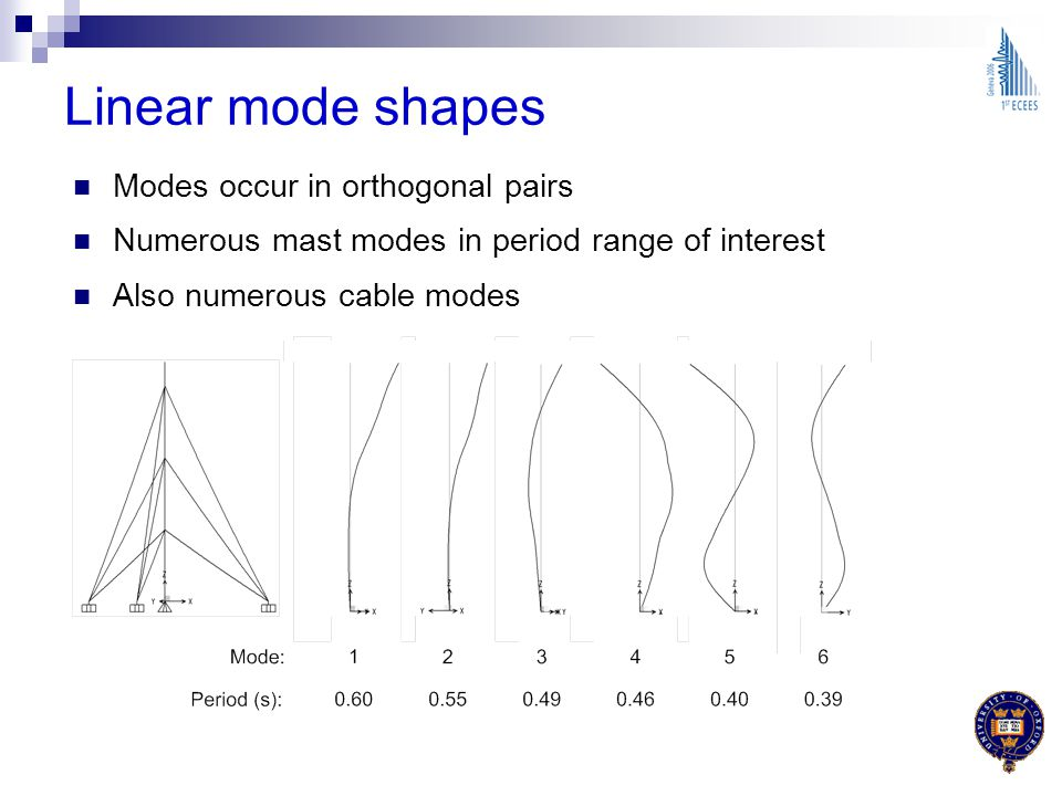 Linear mode shapes Modes occur in orthogonal pairs