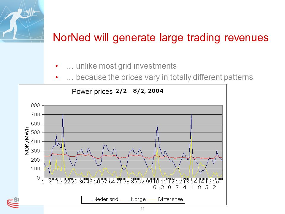NorNed will generate large trading revenues