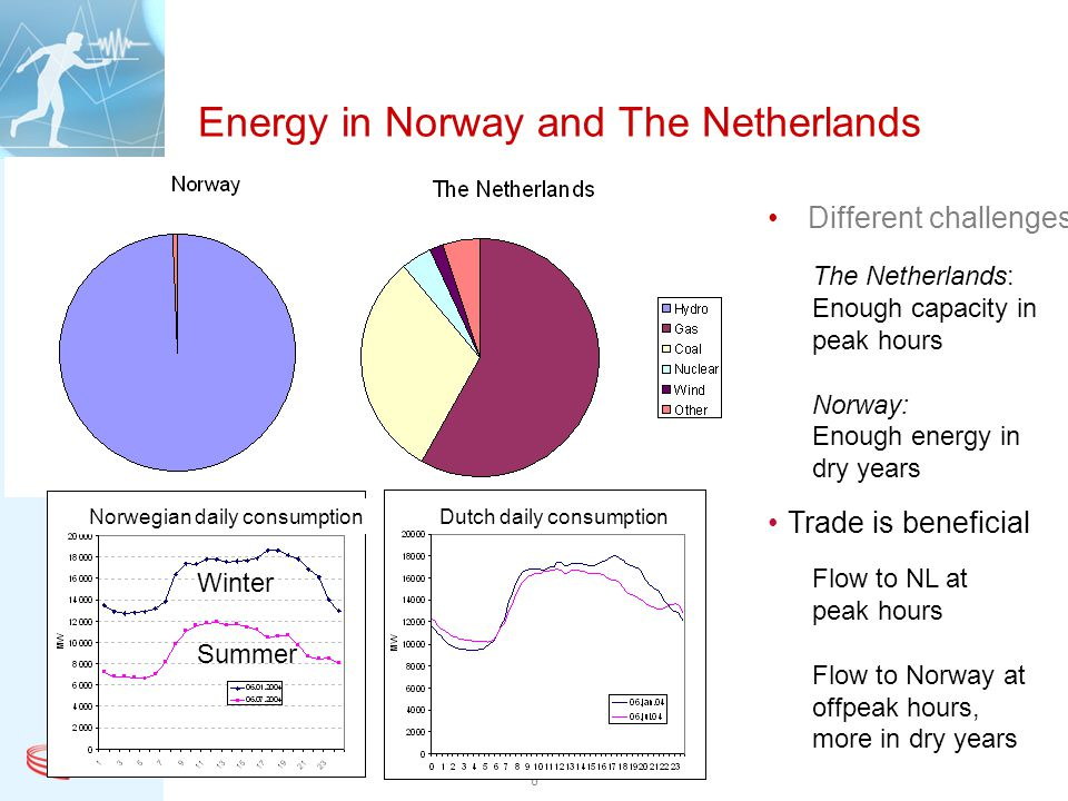 Energy in Norway and The Netherlands