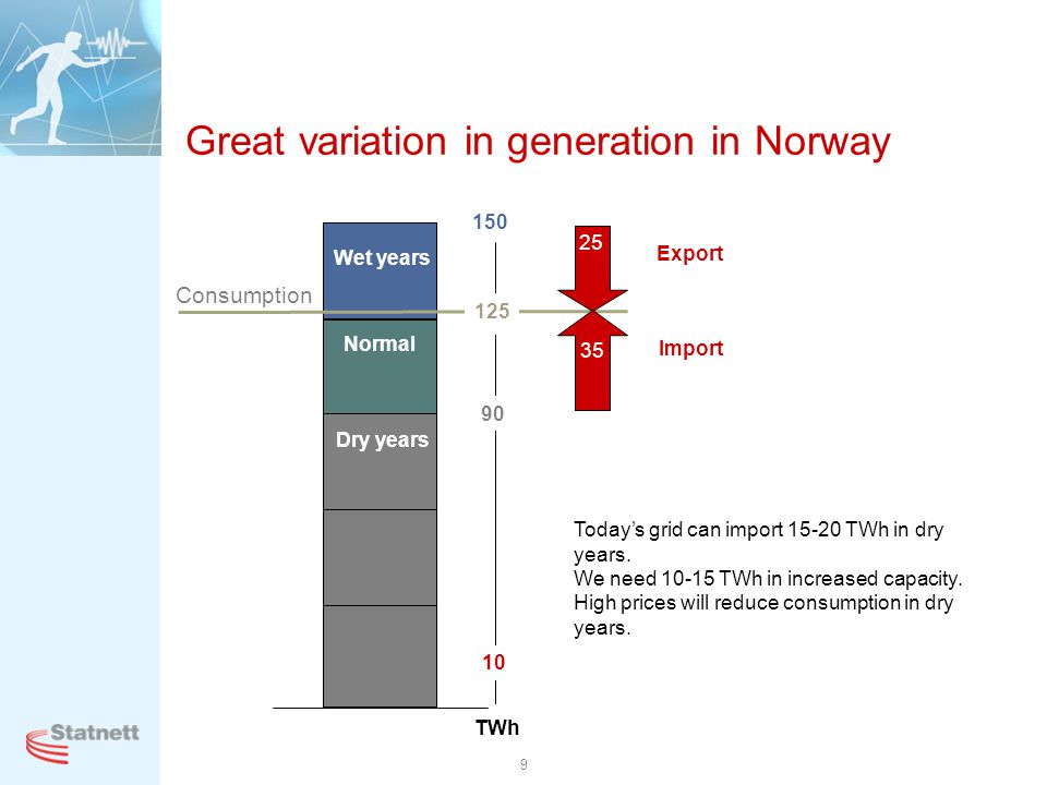 Great variation in generation in Norway