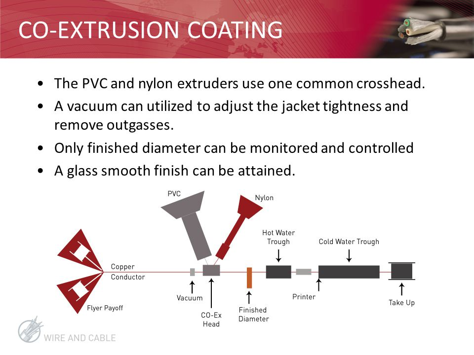 CO-EXTRUSION COATING The PVC and nylon extruders use one common crosshead.