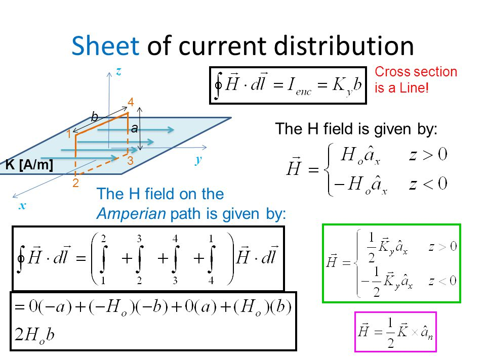 Sheet of current distribution