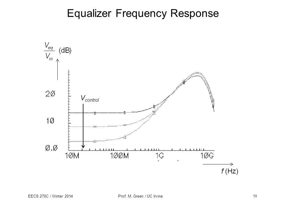 Equalizer Frequency Response