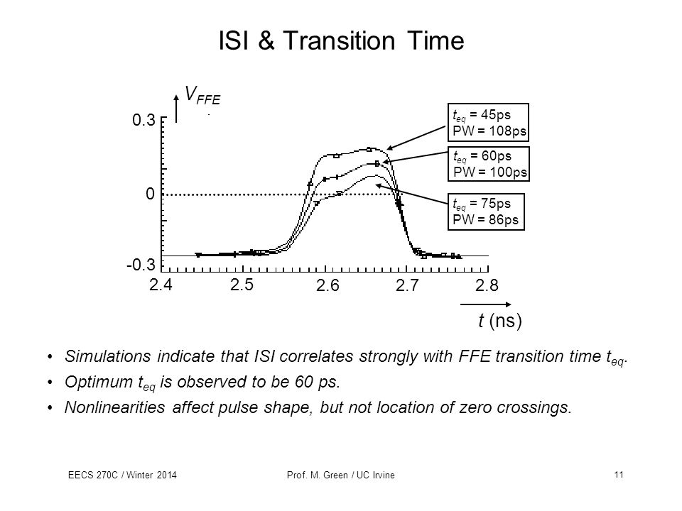 ISI & Transition Time VFFE t (ns) 2.4 2.5 2.6 2.7 2.8 -0.3 0.3