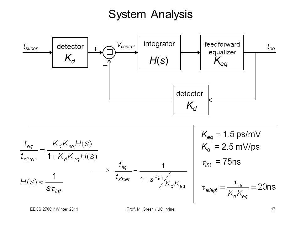 System Analysis Kd H(s) Keq Kd Keq = 1.5 ps/mV Kd = 2.5 mV/ps
