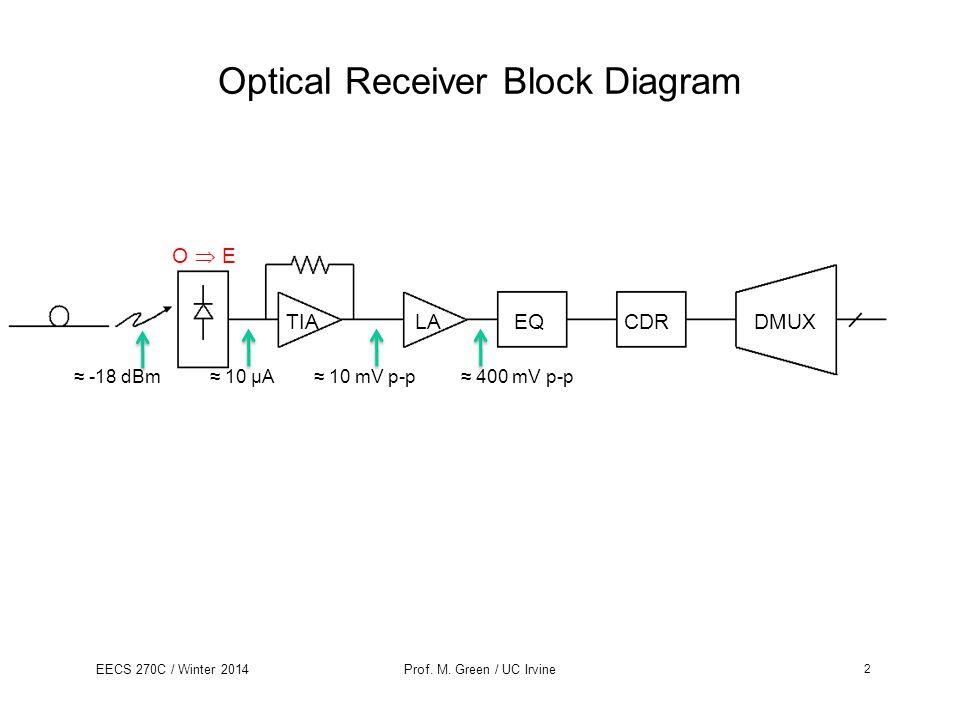 Optical Receiver Block Diagram
